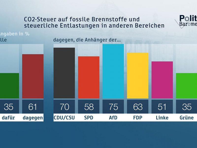 ZDF-Politbarometer Mai 2019