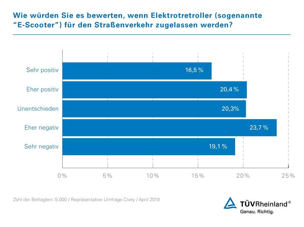 TÜV Rheinland: Geplante Zulassung von E-Scootern trifft in Deutschland auf gespaltene Meinung