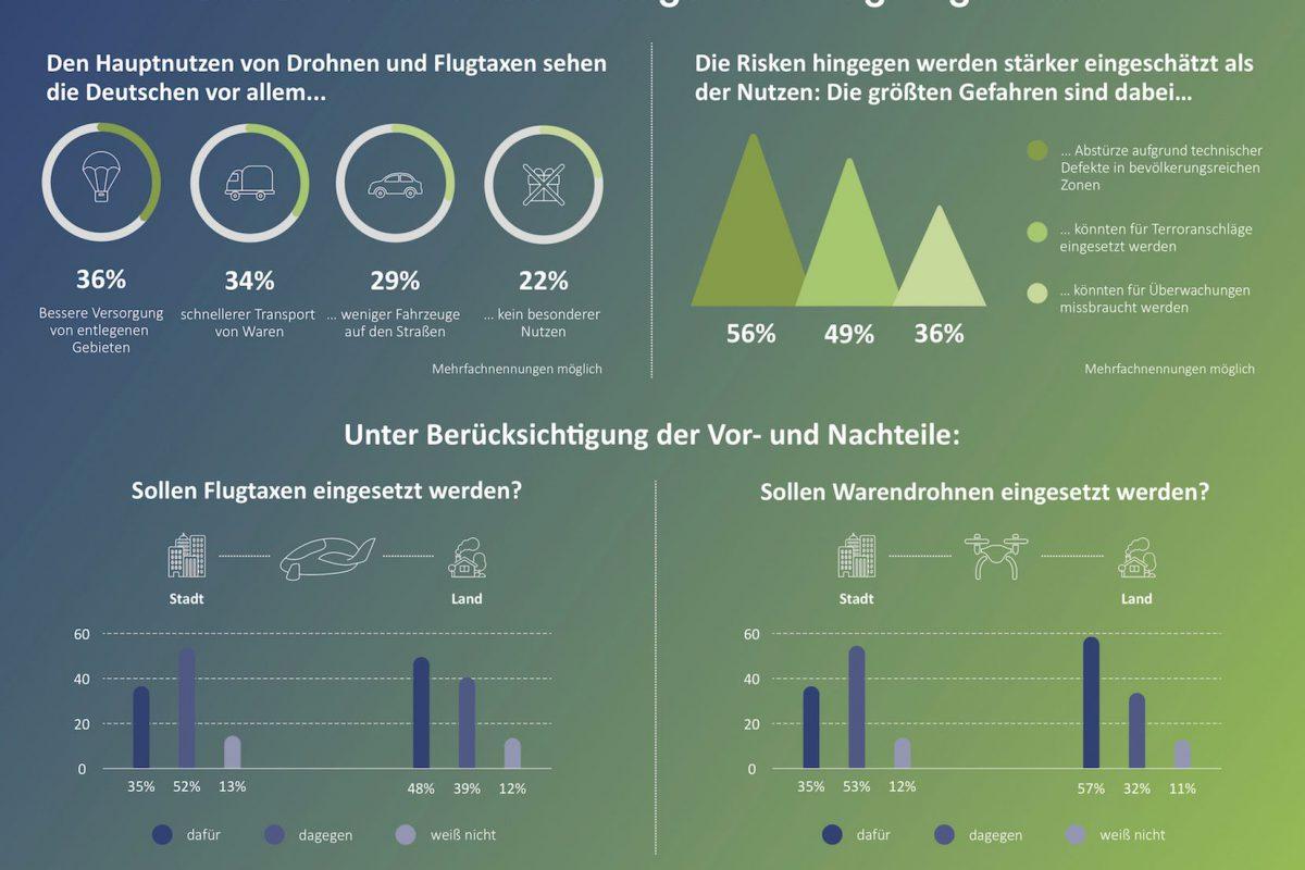 BearingPoint-Umfrage: Warendrohnen und Flugtaxis: Deutsche sehen mehr Risiken als Nutzen