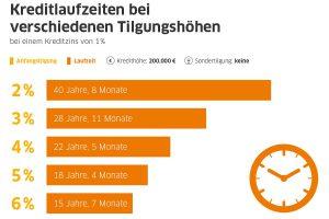 Bauzinsen günstig wie nie: Allzeittief von 2016 unterschritten