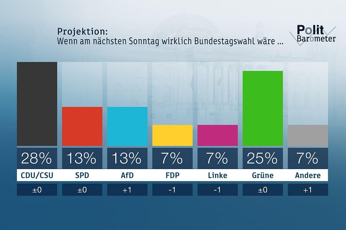 ZDF-Politbarometer August 2019