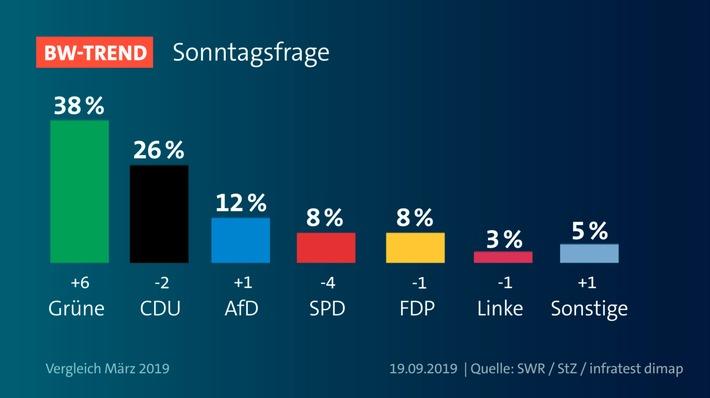 BW-Trend: Grüne auf Rekordhoch Deutliche Mehrheit befürwortet dritte Amtszeit von Kretschmann SPD sackt auf 8 Prozent ab