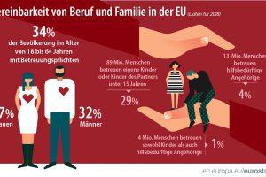 Vereinbarkeit von Beruf und Familie: Jede dritte Person in der EU gab 2018 an, Betreuungspflichten zu haben.