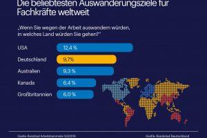 Deutschland ist zweitbeliebtestes Auswanderungsziel für Fachkräfte